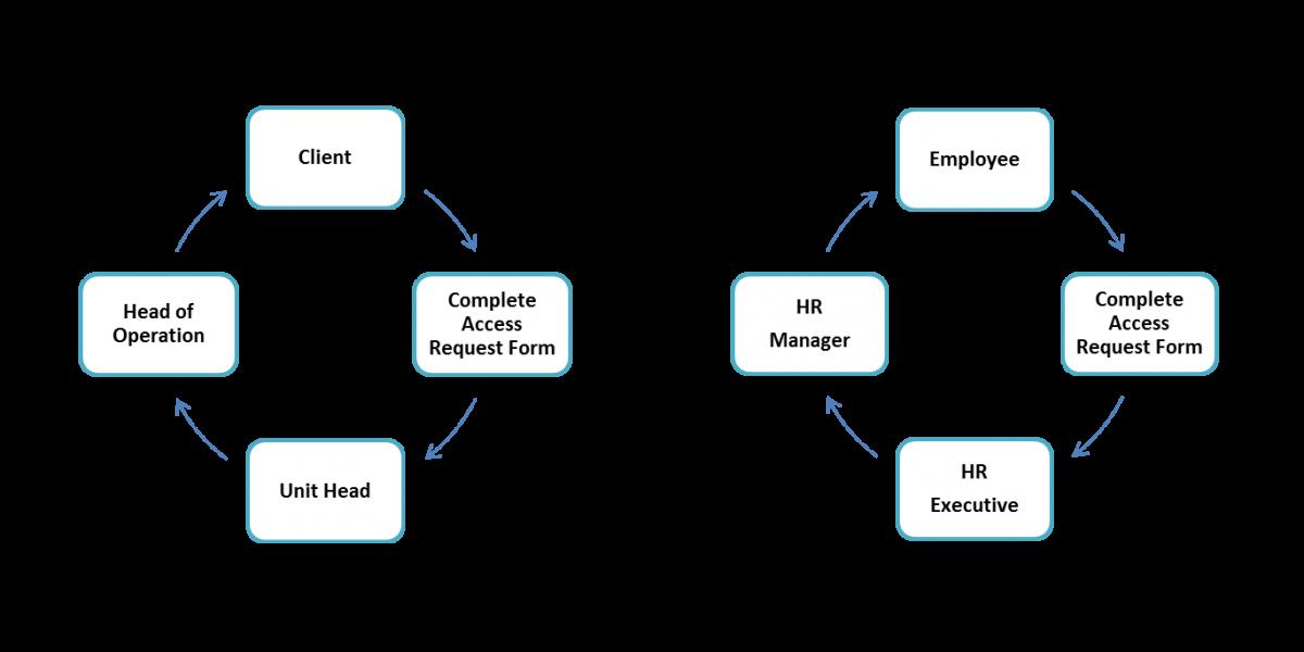 PDPA Chart